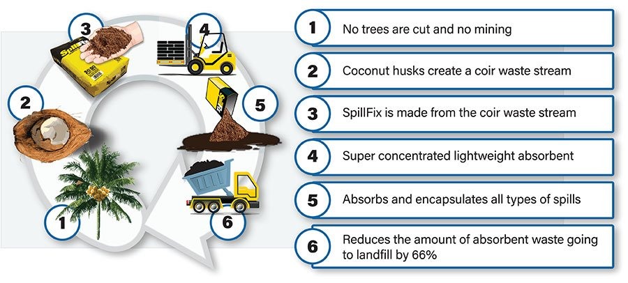 The environmental life-cycle of SpillFix