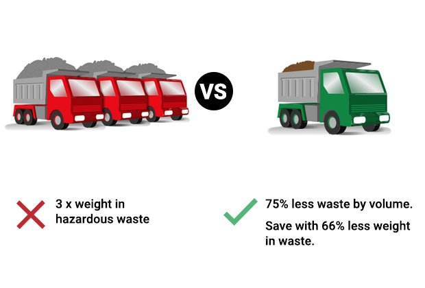 75% less waste by volume
