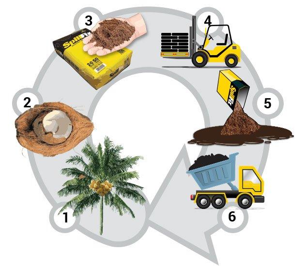 SpillFix Environmental Lifecycle